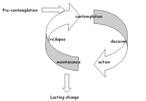 cycle_of_change102